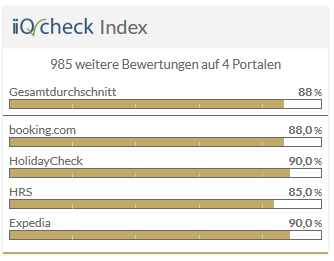 IIQ Check Index